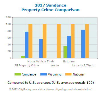 Sundance Property Crime vs. State and National Comparison