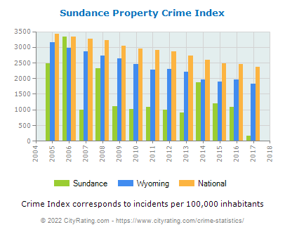 Sundance Property Crime vs. State and National Per Capita