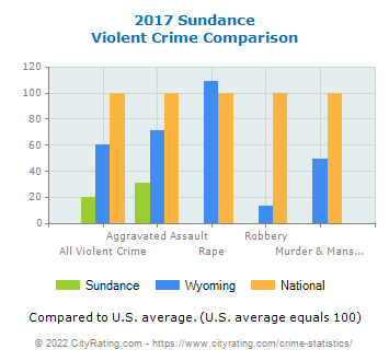 Sundance Violent Crime vs. State and National Comparison