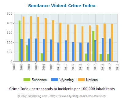 Sundance Violent Crime vs. State and National Per Capita