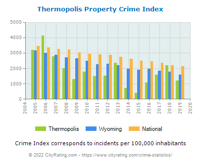 Thermopolis Property Crime vs. State and National Per Capita
