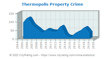 Thermopolis Property Crime