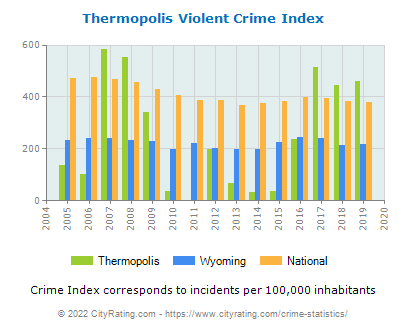Thermopolis Violent Crime vs. State and National Per Capita