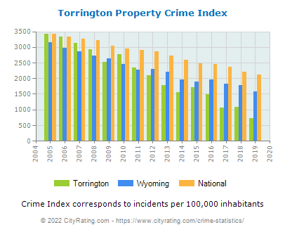Torrington Property Crime vs. State and National Per Capita