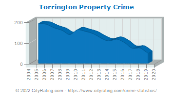 Torrington Property Crime