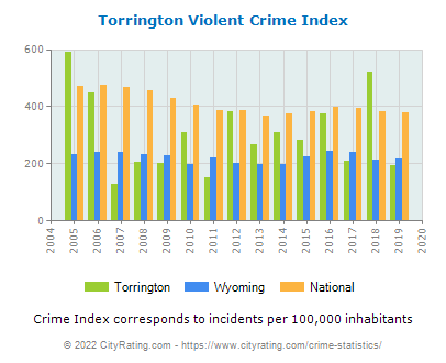 Torrington Violent Crime vs. State and National Per Capita