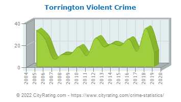 Torrington Violent Crime